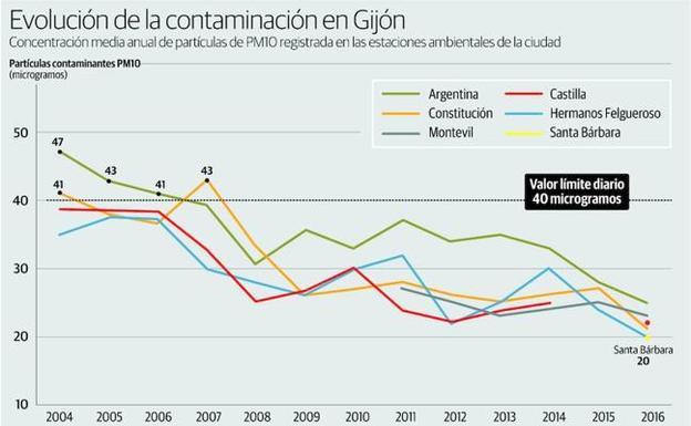 Fuente: elcomercio.es