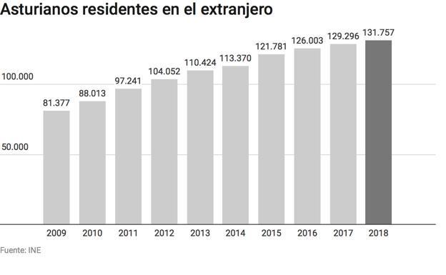 La cifra de asturianos que viven en el extranjero crece un 62% en una década