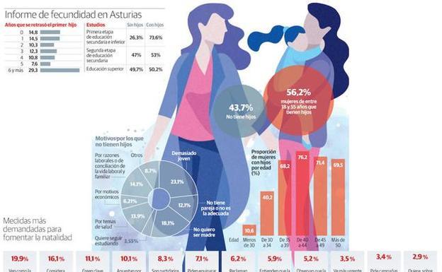 Asturias, la region con mas mujeres que no quieren tener hijos