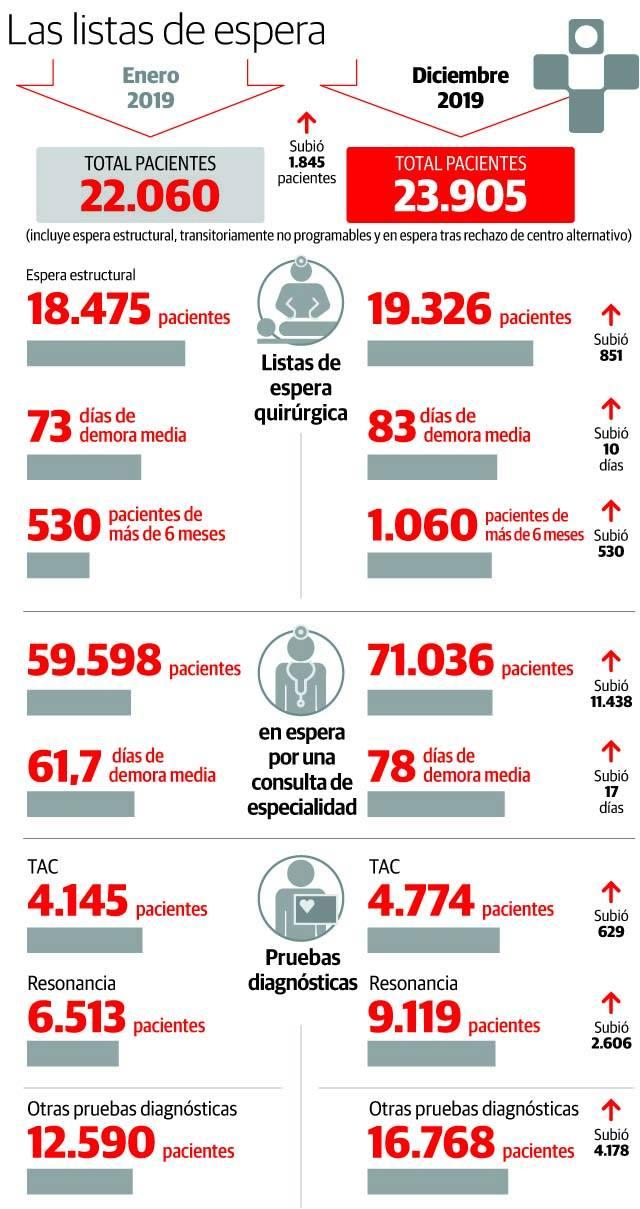 La lista de espera para operarse aumenta en 1.800 pacientes en un año