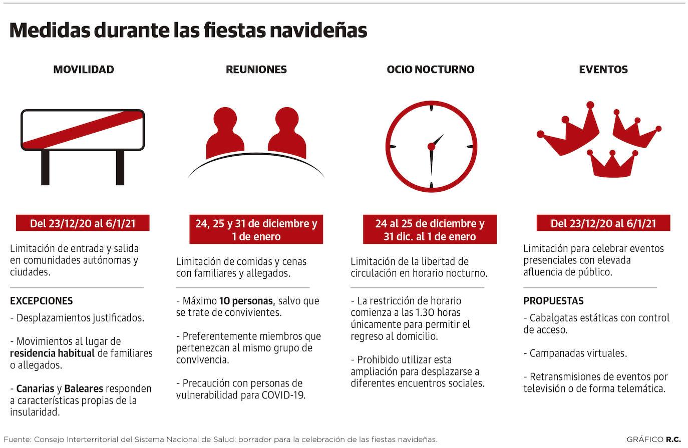 Coronavirus En Asturias Una Navidad Solo En Familia Con Toque De Queda Y Sin Cotillón El Comercio